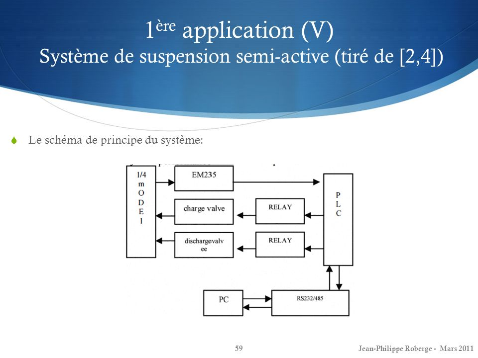1ère application (V) Système de suspension semi-active (tiré de [2,4])